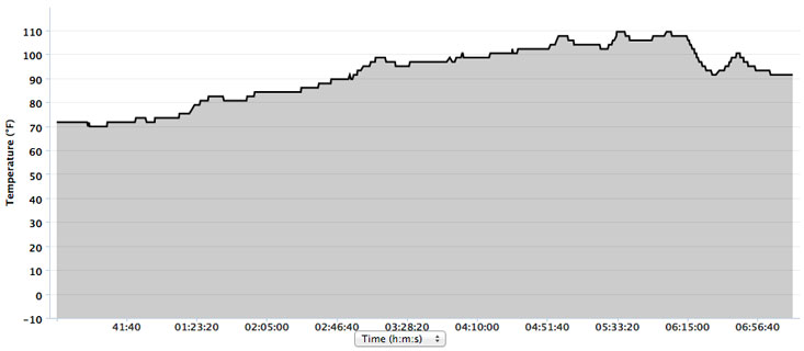 The temperature graph from my Garmin 800.