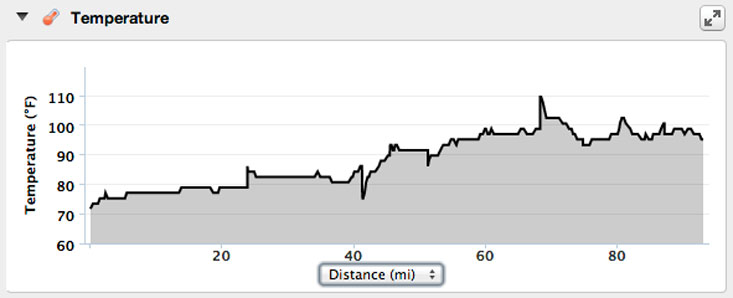 The ride's temperature profile, courtesy of my Garmin 800.